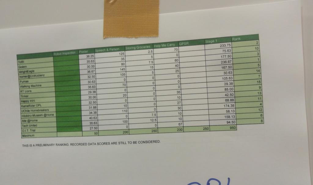 Here are the scores. We are currently leading, but it's close!